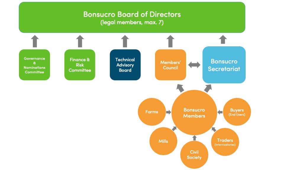 Bonsucro Governance Structure
